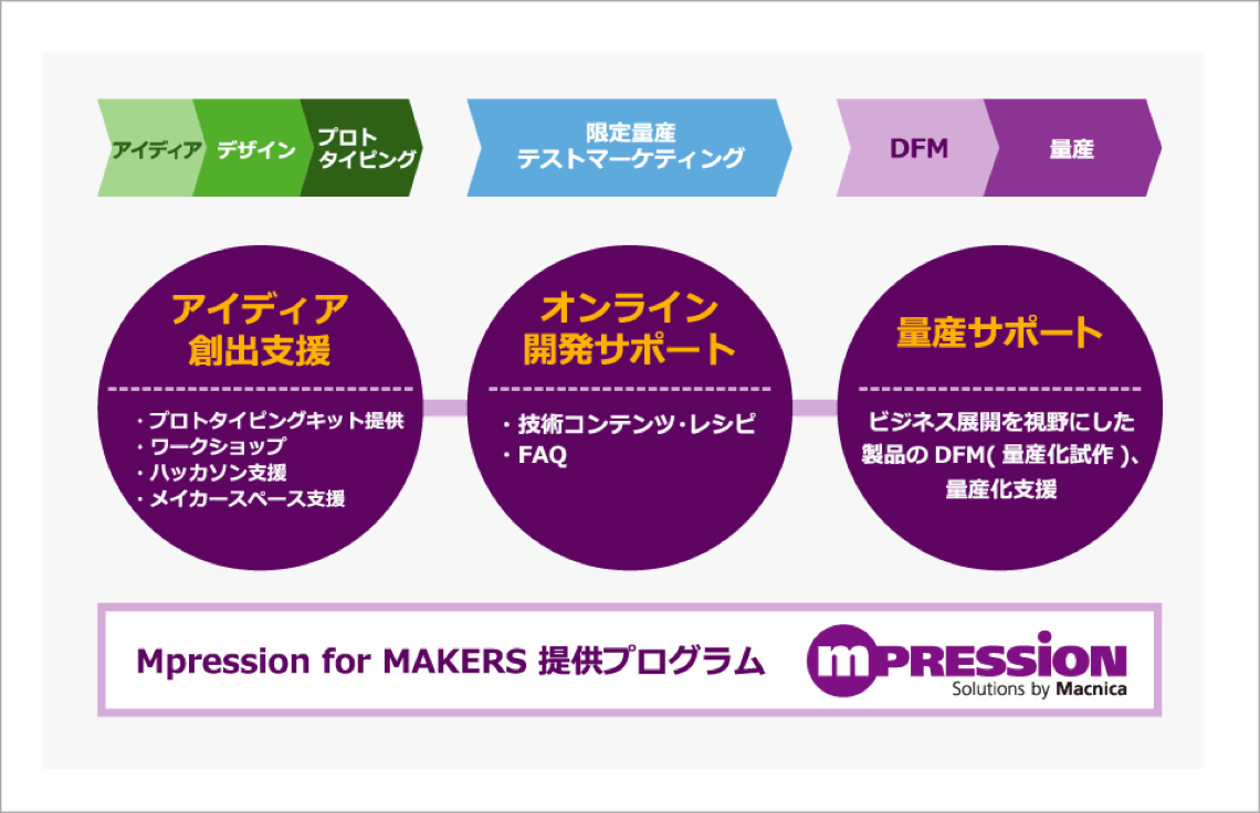 Mpressin for MAKERS 提供プログラム