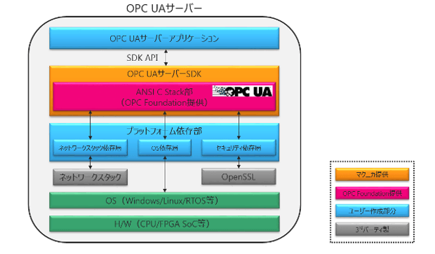 Article header opc ua sw stack j  1