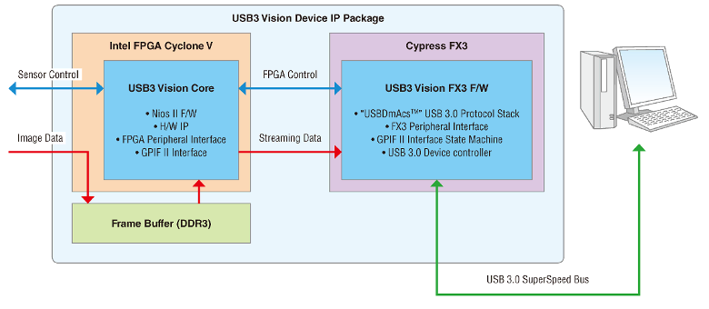 Article header usb3v block diagram  1
