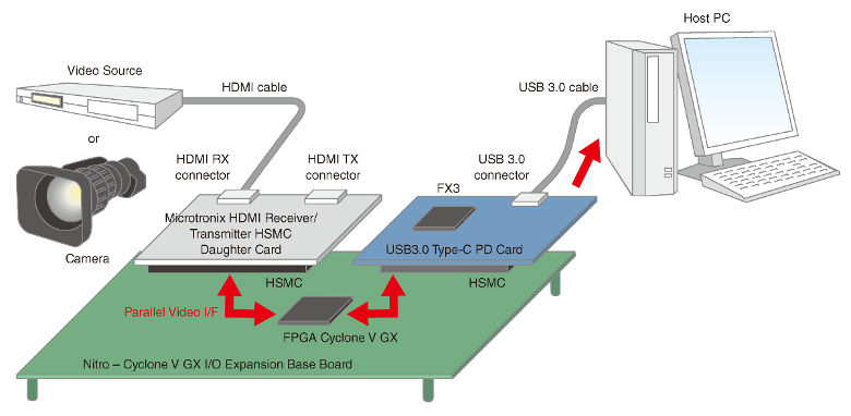 Article header usb3v eval  1