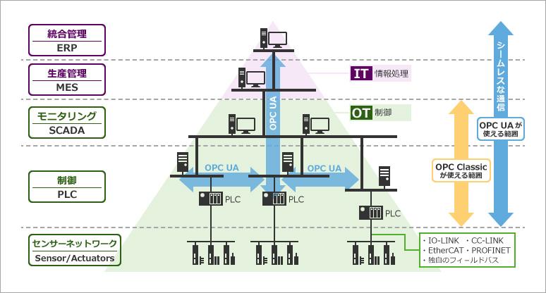 産業機器のOPC UA対応を早期実現! - 半導体事業 - マクニカ