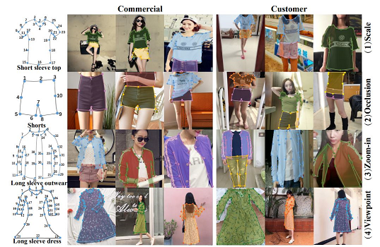 DeepFashion2: A Versatile Benchmark for Detection, Pose Estimation, Segmentation and Re-Identification of Clothing Images
