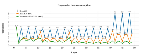 Layer-wise time consumption