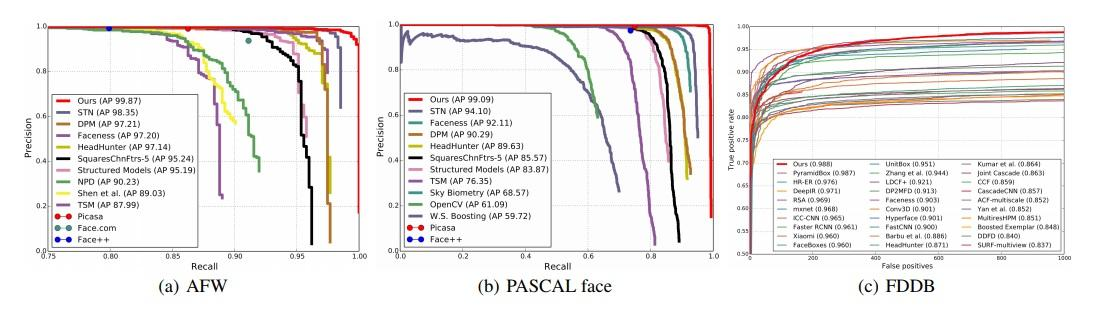 Figure 4: Evaluation on the common face detection datasets