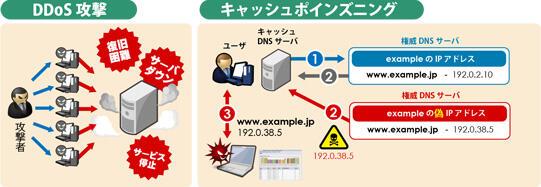 DDoS攻撃・キャッシュポイズニング