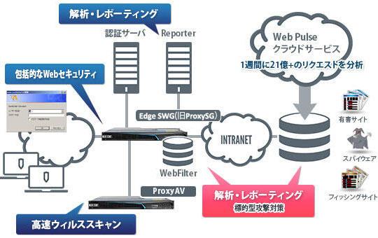 Webセキュリティソリューション構成例