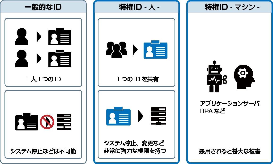 一般的なIDと特権IDの違い