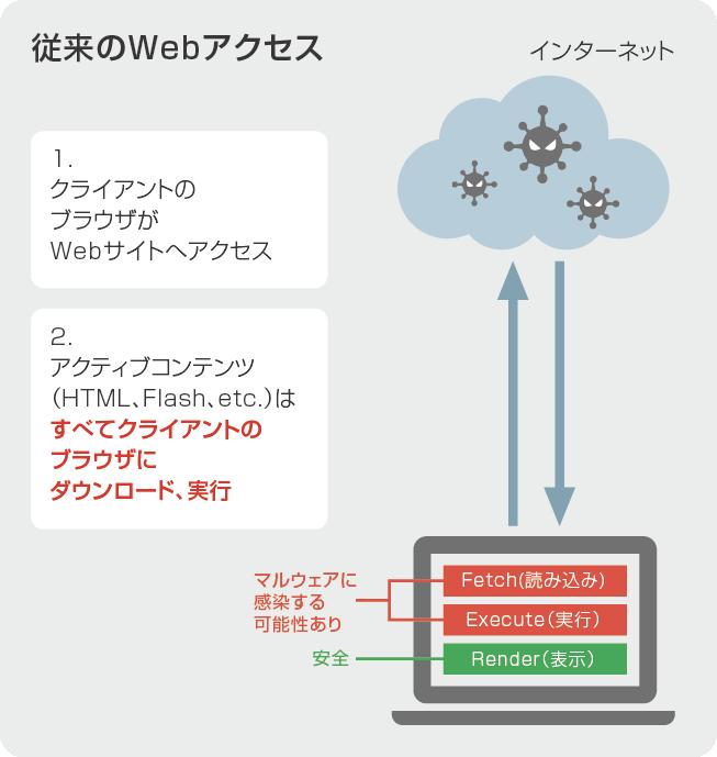 従来のWebアクセス
