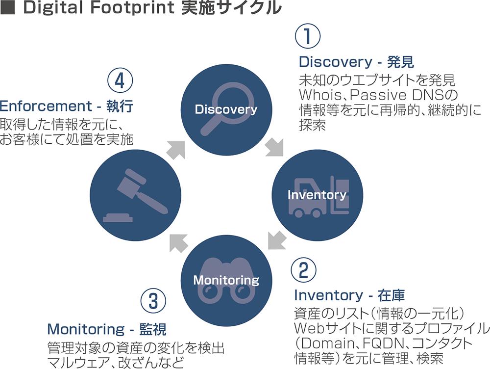 Digital Footprint 実施サイクル