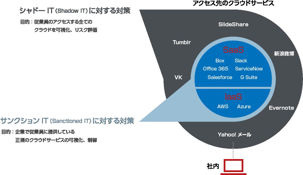 McAfee MVISION Cloudが提供するソリューション