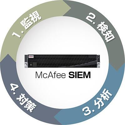 McAfee SIEMでによるセキュリティマネジメント