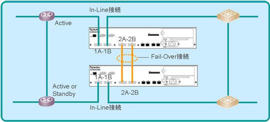 Fail-Over構成によるセンサの冗長化
