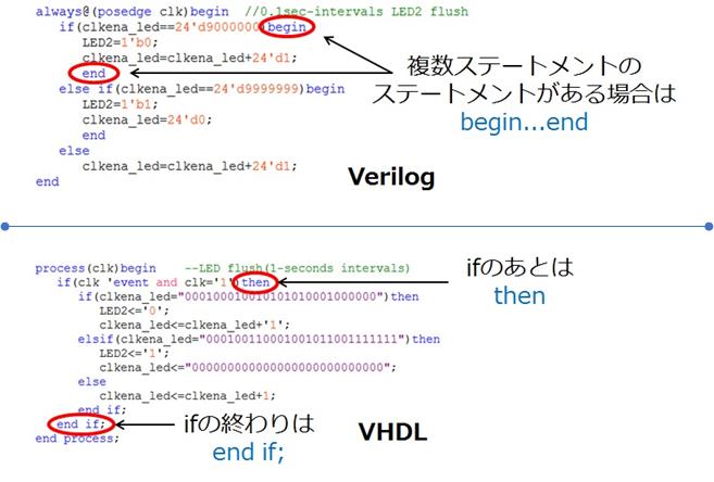 Verilog HDL と VHDL の違い ~変換で苦戦したこと~ - 半導体事業 ...