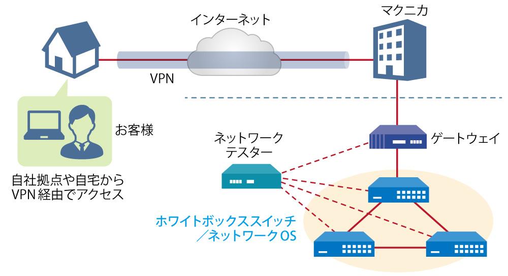 マクニカ ネットワークOS リモート検証サービス